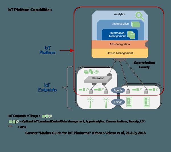 data analytics platform